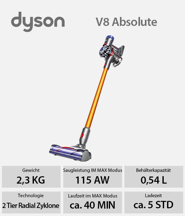 36204080091-dyson-v8-absolute-akku-handsauger-566-head.jpg