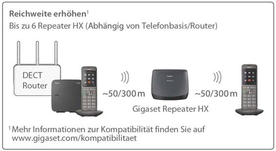 Gigaset Repeater HX 16090068765 15 566
