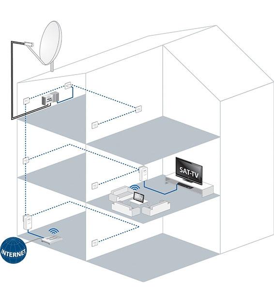 devolo dlan tv sat starter set ebay. Black Bedroom Furniture Sets. Home Design Ideas