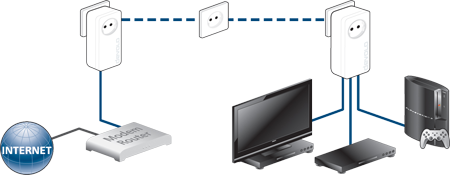 devolo dlan 650 triple starter kit 2 adapter 600 mbit s. Black Bedroom Furniture Sets. Home Design Ideas